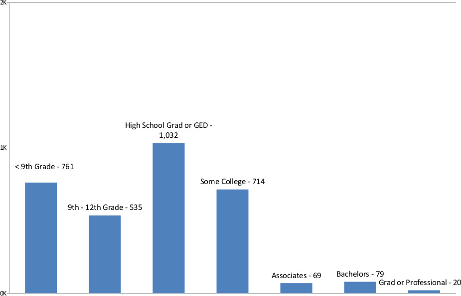 South Tucson Educational Attainment