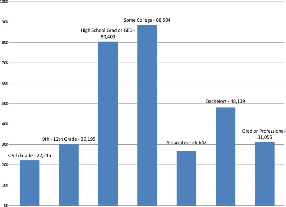 Tucson Educational Attainment